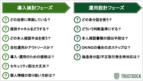 eKYC導入検討担当者のためのチェックリスト