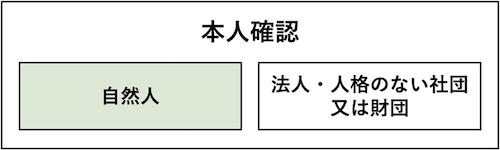 houjinkakunin1_02