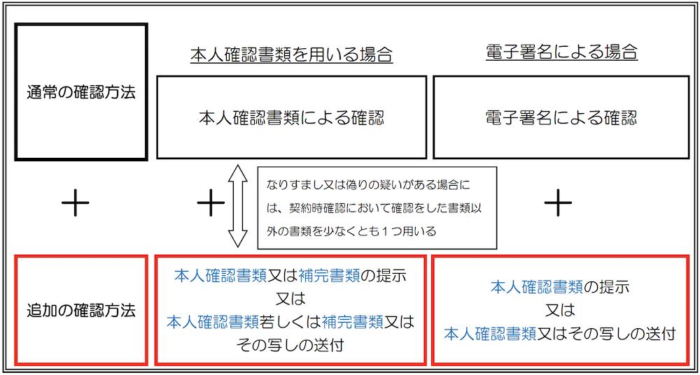 houjinkakunin1_05