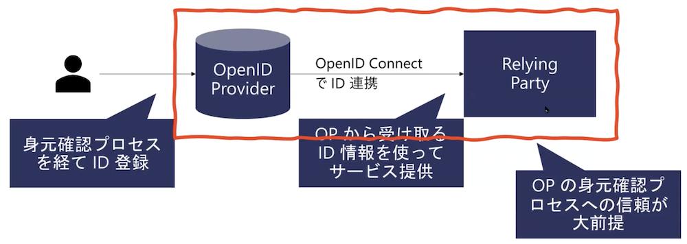 oidc4ida1_01