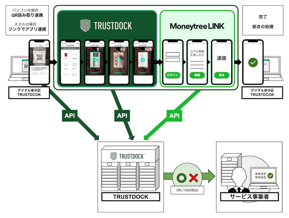 trustdockmoneytree02