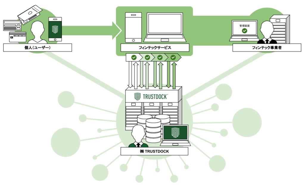 informationfintech-ekyc1