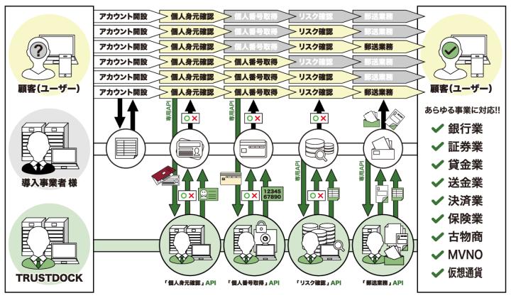 informationfintech-ekyc3