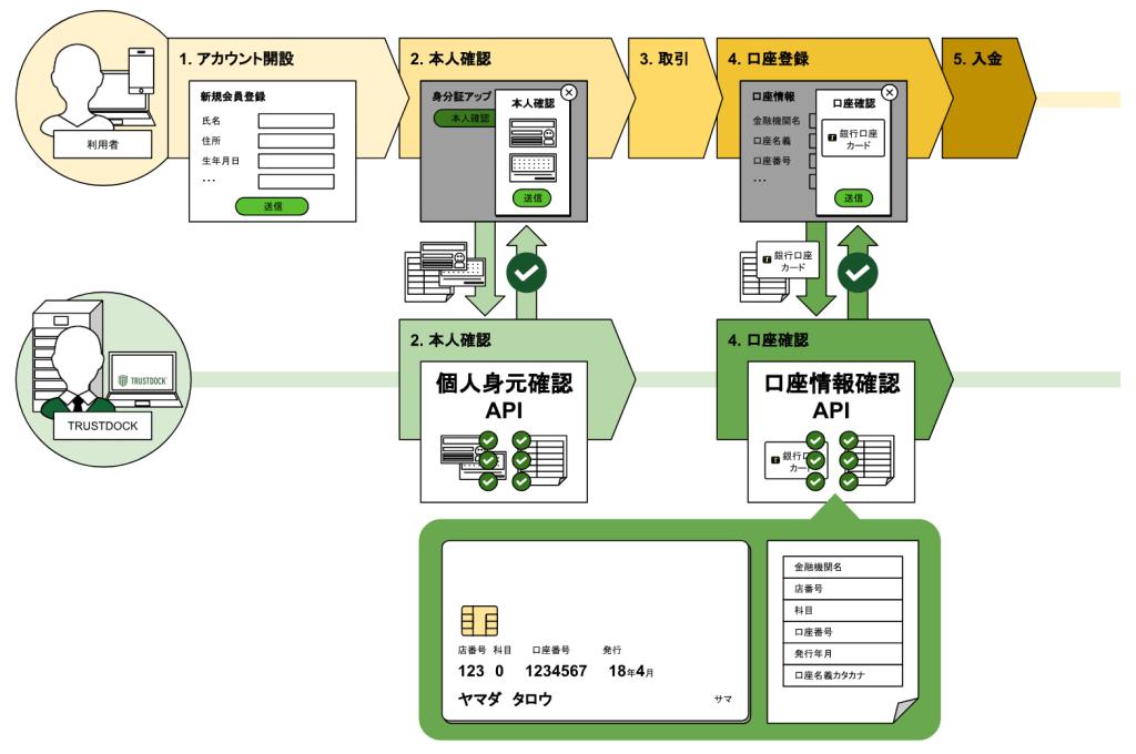 informationwallet-api-release01