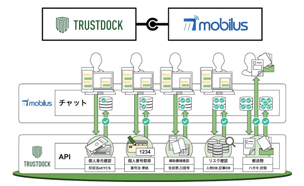 mobilustrustdock02