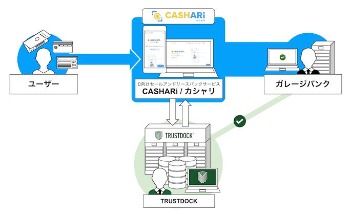 trustdock_cashari_02_2